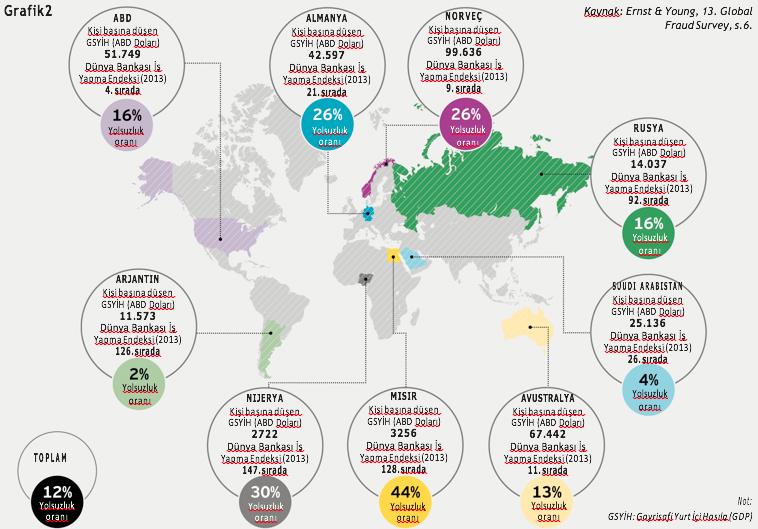 E&Y 13. Global Fraud Survey