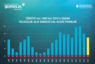 Türkiye- Yolsuzluk Algı Endeksi